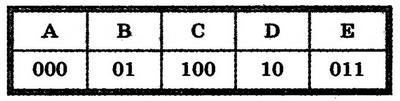 Ответы на тест 1 по Информатике 7 класс