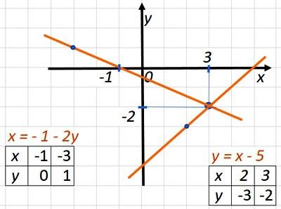 КР-07 В-1 Алгебра 7 Мерзляк