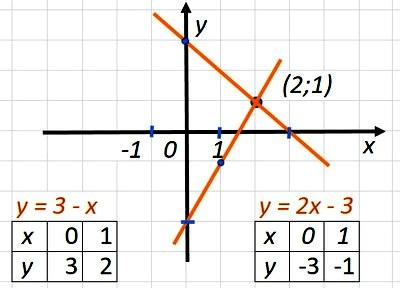 КР-07 В-2 Алгебра 7 Мерзляк
