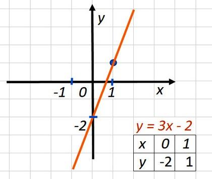 КР-06 В-1 Алгебра 7 Мерзляк