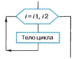 Информатика 9 Глава 3. Ответы на тест