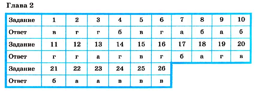 """""""Ответы на тест 2 по Информатике 9 класс"""